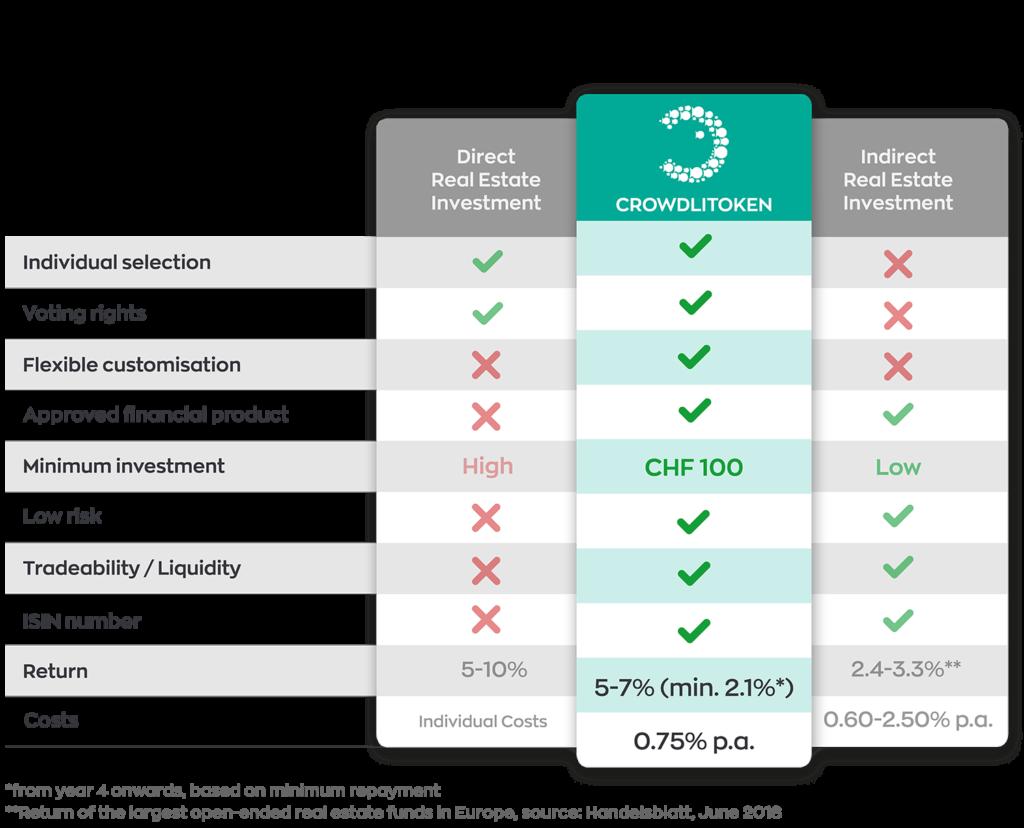 Vergleich Anlageklassen EN